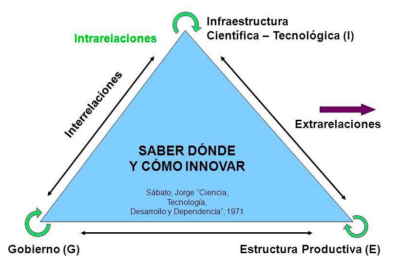 Triángulo de Sábato - 1971
